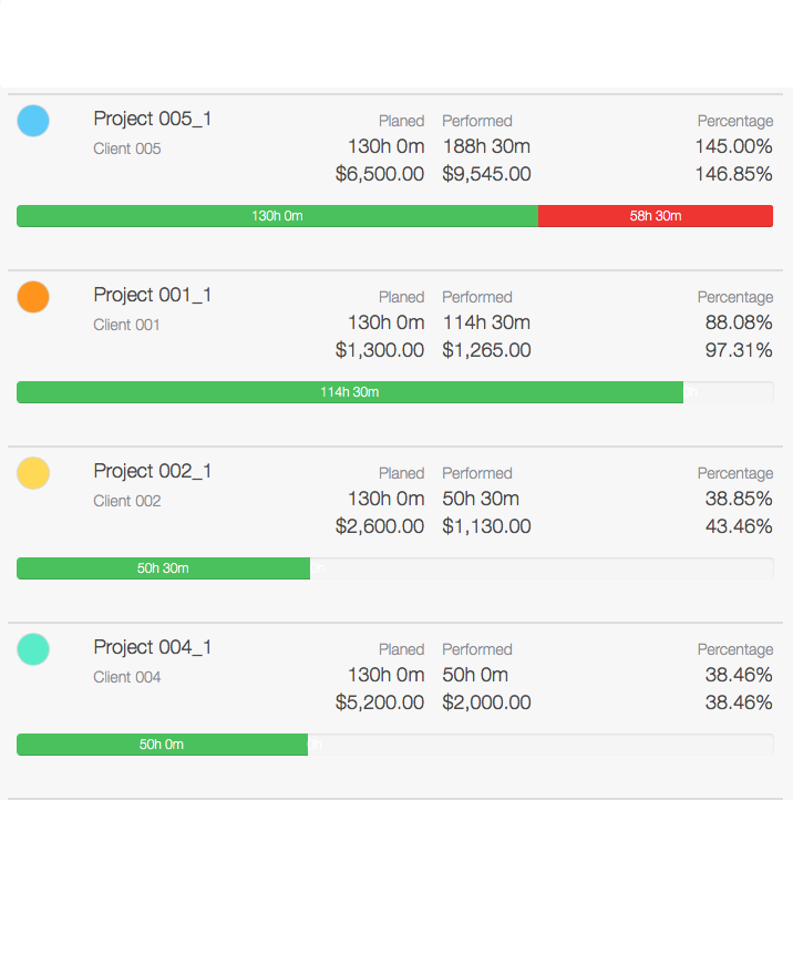 Project Time Tracking - Overview project controlling